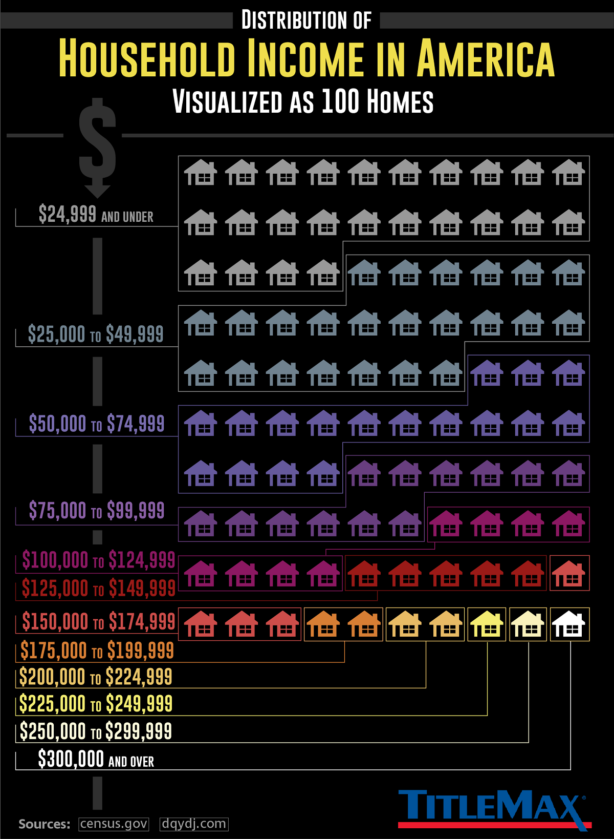 Distribution of Household Income in America, Visualized as 100 Homes #Infographic