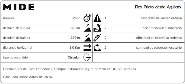 Datos MIDE ruta Pico Prieto en Corvera