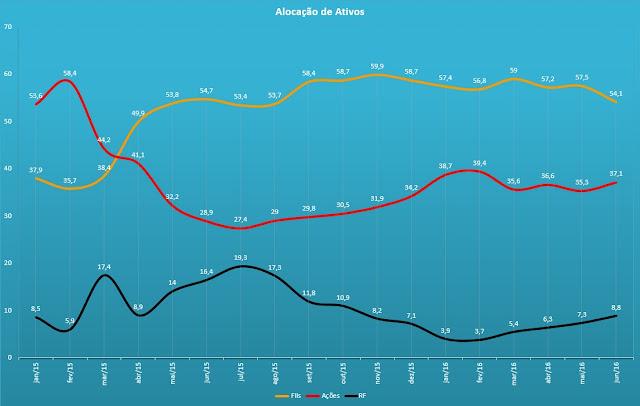 alocação ativos gráfico junho 2016