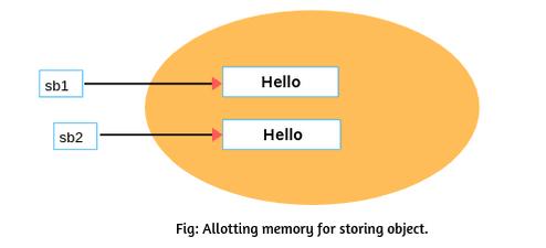StringBuffer class in Java