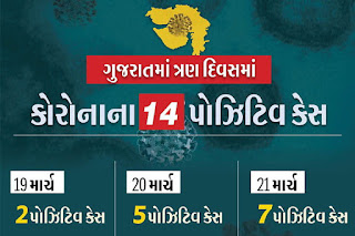 Corona Virus Gujarat Status On 21-3-2020