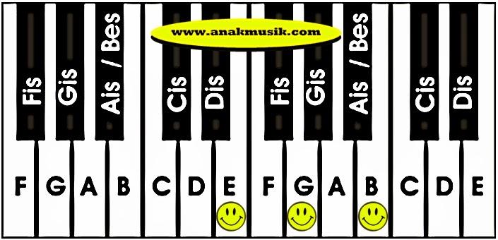Kunci Dasar Keyboard Em