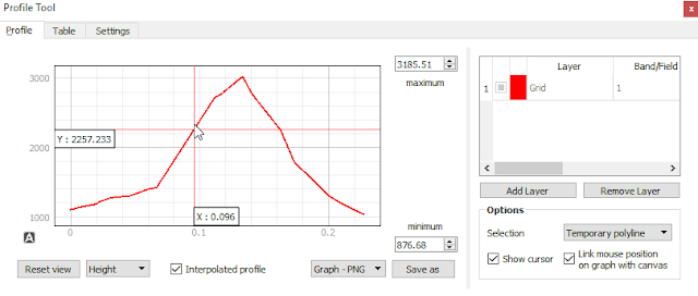 Elevation Profile QGIS