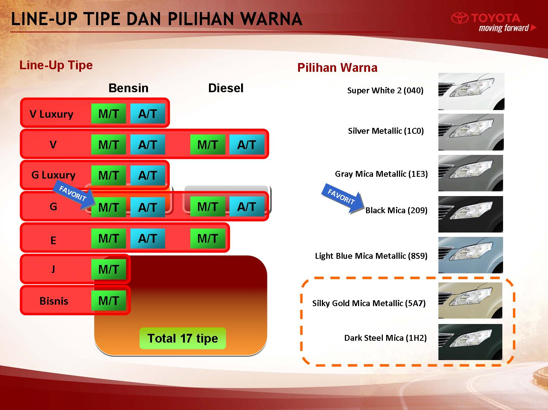 Pilihan Warna All New Kijang Innova Corolla Altis Youtube Cari Mobil Toyota Ingat Rita 2011