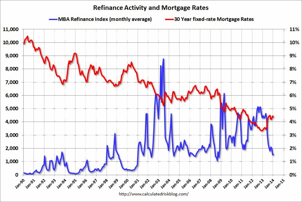 Mortgage rates and refinance index also calculated risk compared to ten year treasury yield rh calculatedriskblog