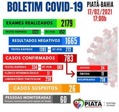 COVID-19: Confira o Boletim desta quarta-feira (17), em Piatã