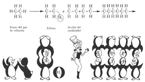 Elaboración de la Gasolina Polimerización