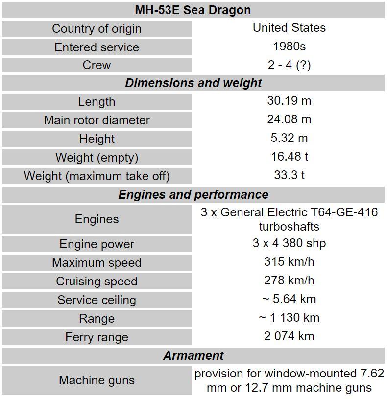 Sikorsky MH-53 Sea Dragon