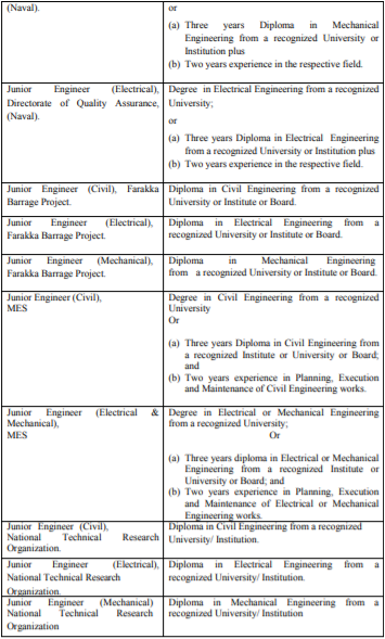 SSC JE Recruitment 2020 post with qualification details