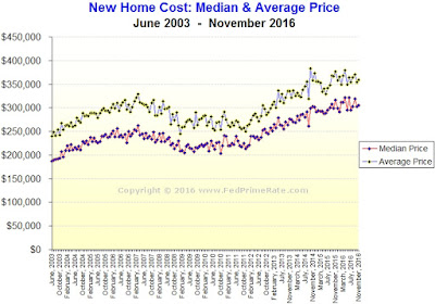 New Home Sales During November 2016