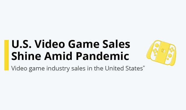 Video game sales on the rise in the US during the pandemic