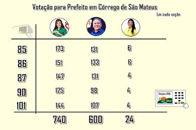 Eleições 2016 - Votação para prefeito em Córrego