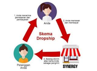 Cara kerja Dropship