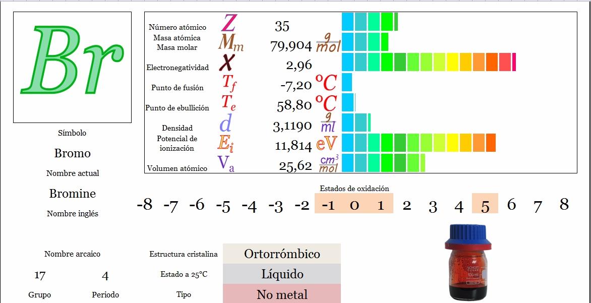 Ciencias de joseleg propiedades peridicas del bromo tabla peridica principal siguiente urtaz Images
