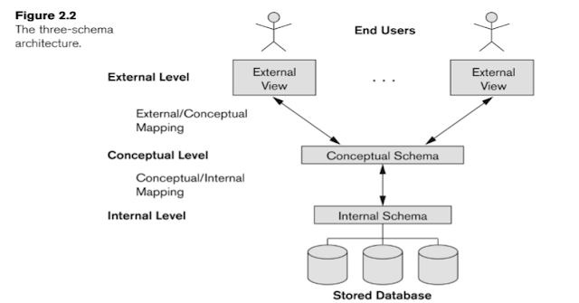 The Three Schema Architecture