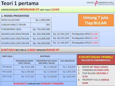 Ini adalah perhitungan mengenai keuntungan investasi villa di Exotic Panderman Hill Kota Batu Malang dengan model prosentase laku.