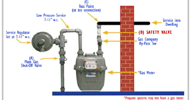 Natural Gas Meter Diagram ~ Electrical Engineering Pics
