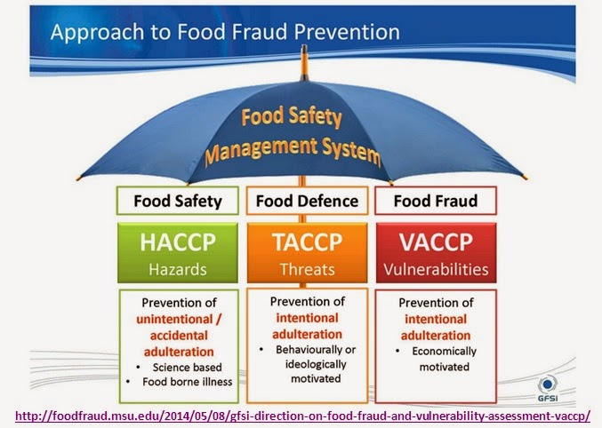 Gcse food health protection dealing with food hazards - Haccp definition cuisine ...