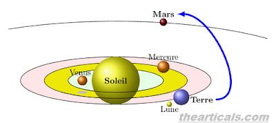 शुक्र (वीनस) ग्रह के बारे में रोचक तथ्य - Interesting facts about the planet Venus