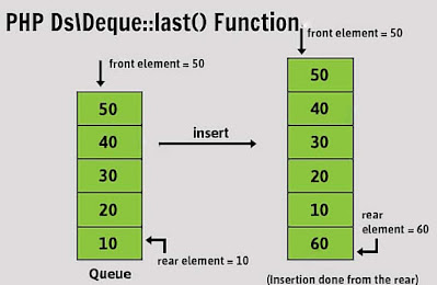 PHP Ds\Deque::last() Function