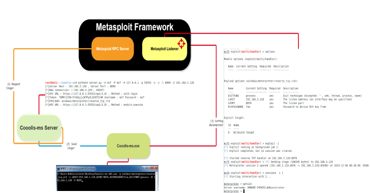 Cooolis-MS : A Server That Supports The Metasploit Framework RPC