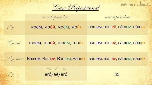 Pronombres posesivos rusos en preposicional
