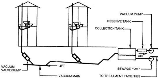 Το Σύστημα AIRVAC