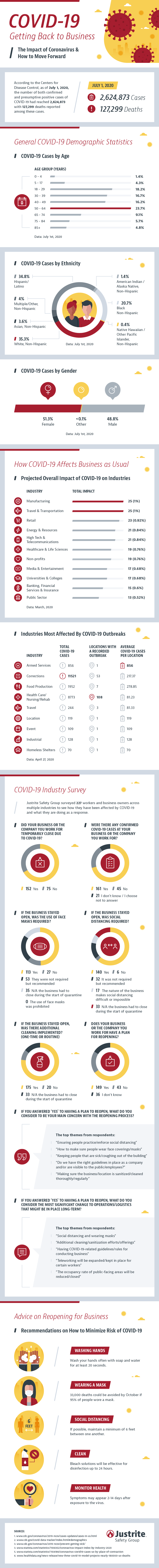 COVID-19 – Getting Back to Business #infographic