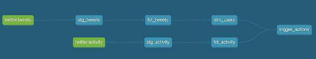 """""""Twitter data stack"""" DAG"""