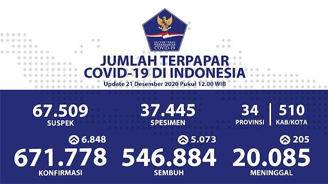 (Senin, 21 Desember 2020) Jumlah Kasus Covid-19 di Indonesia