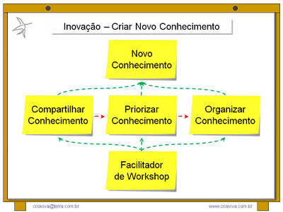 Facilitador da Metodologia IDM Innovation Decision Mapping