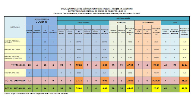 Taxa de ocupação dos leitos de UTI adulto , 47,50% para o SUS e 25% para o particular,  21 leitos vagos para o Vale do Ribeira  (22/01)