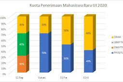 Jalur Masuk dan Jadwal Penerimaan Mahasiswa Baru Universitas Indonesia 2020
