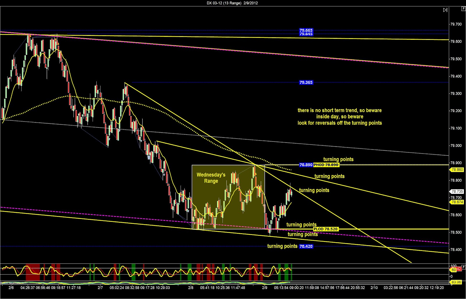 EURUSD Trading Strategy: Deep Sea Fishing | DDMarkets Forex Signals