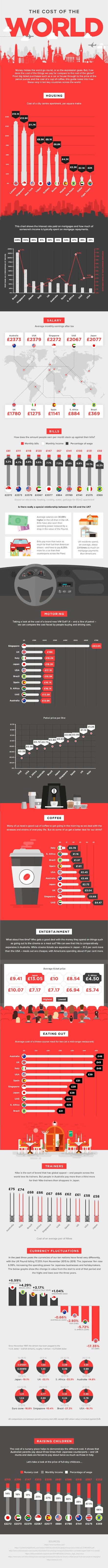 Cost of Living Around the World Compared - Infographic