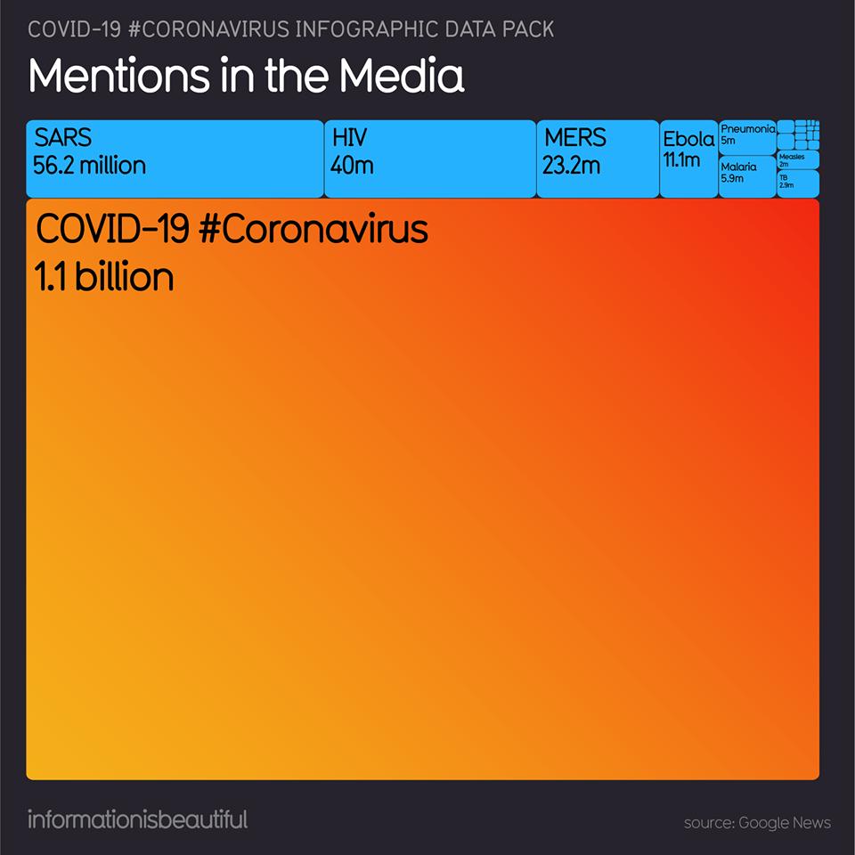 Coronavirus Infographic - 1