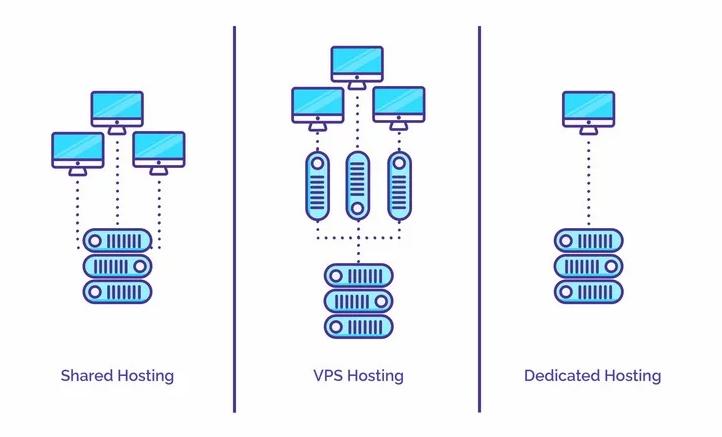 các loại hosting khác nhau - Shared Hosting - VPS Hosting và Dedicated Hosting