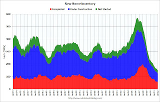 New Home Sales, Inventory