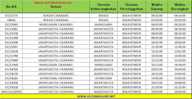 Jadwal Lengkap Kereta Api KRL Commuterline Commuter Line Dari Stasiun Bekasi Timur ke Stasiun Tambun Cibitung Cikarang Terbaru 2019