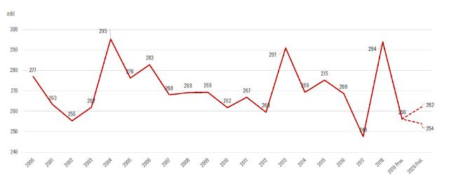 Světová produkce vína v letech 2000 - 2020