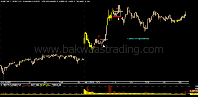 Day-Trading-BHARTIARTL-Price-Action_Chart