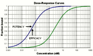 graded dose response relationship definition