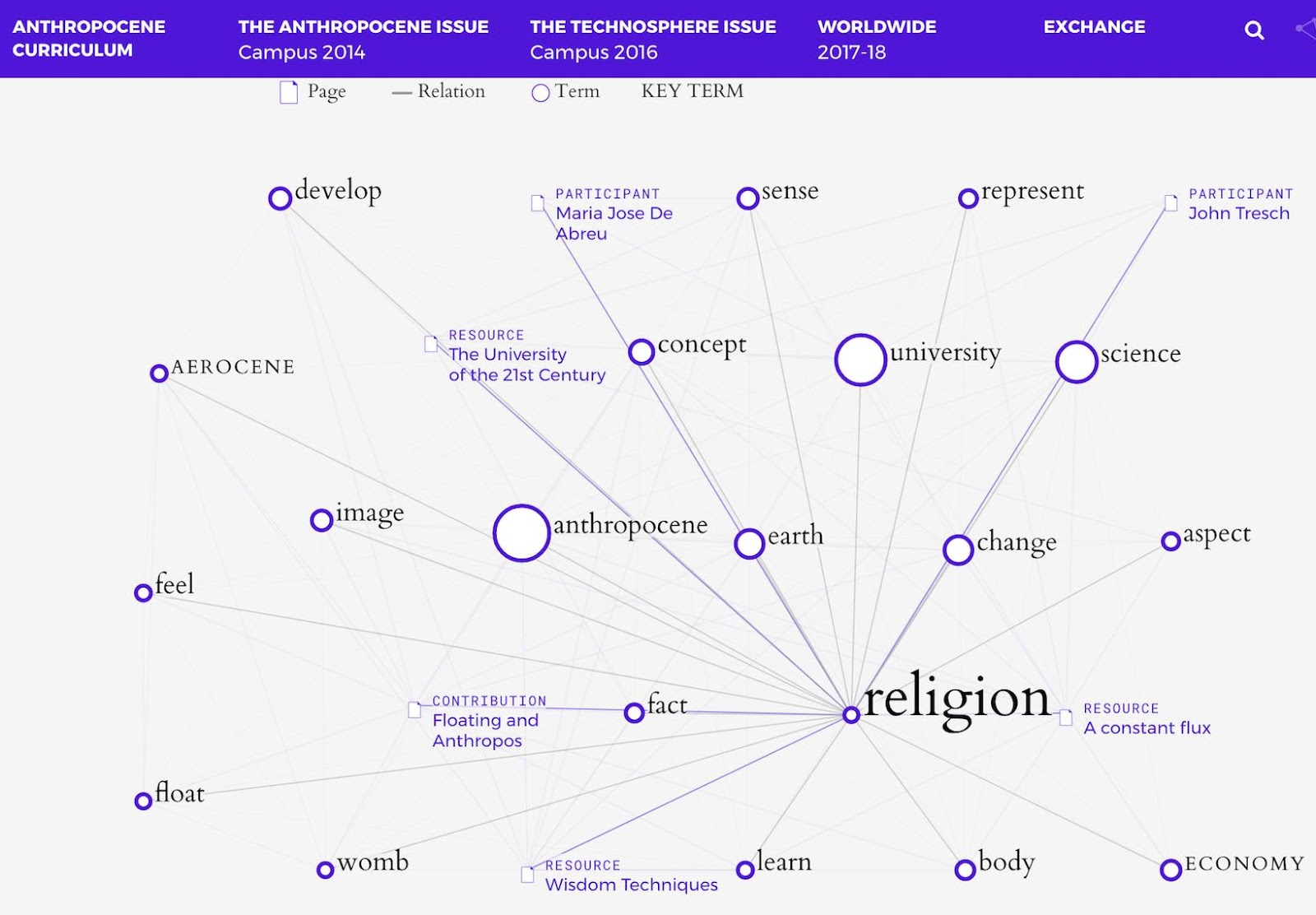most links are circumstantial and there s no line of relation with anthropocene at all is religion so obviously off the map