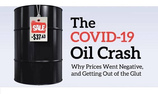 The Historic Covid-19 Oil Price Crash #infographic