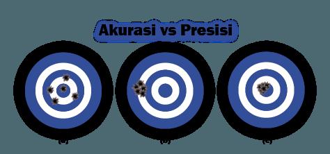 Akurasi vs Presisi