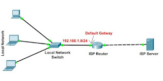 Gateway in networking,router and gateway,Gateway router,gateway ip,gateway ip address,sms gateway,