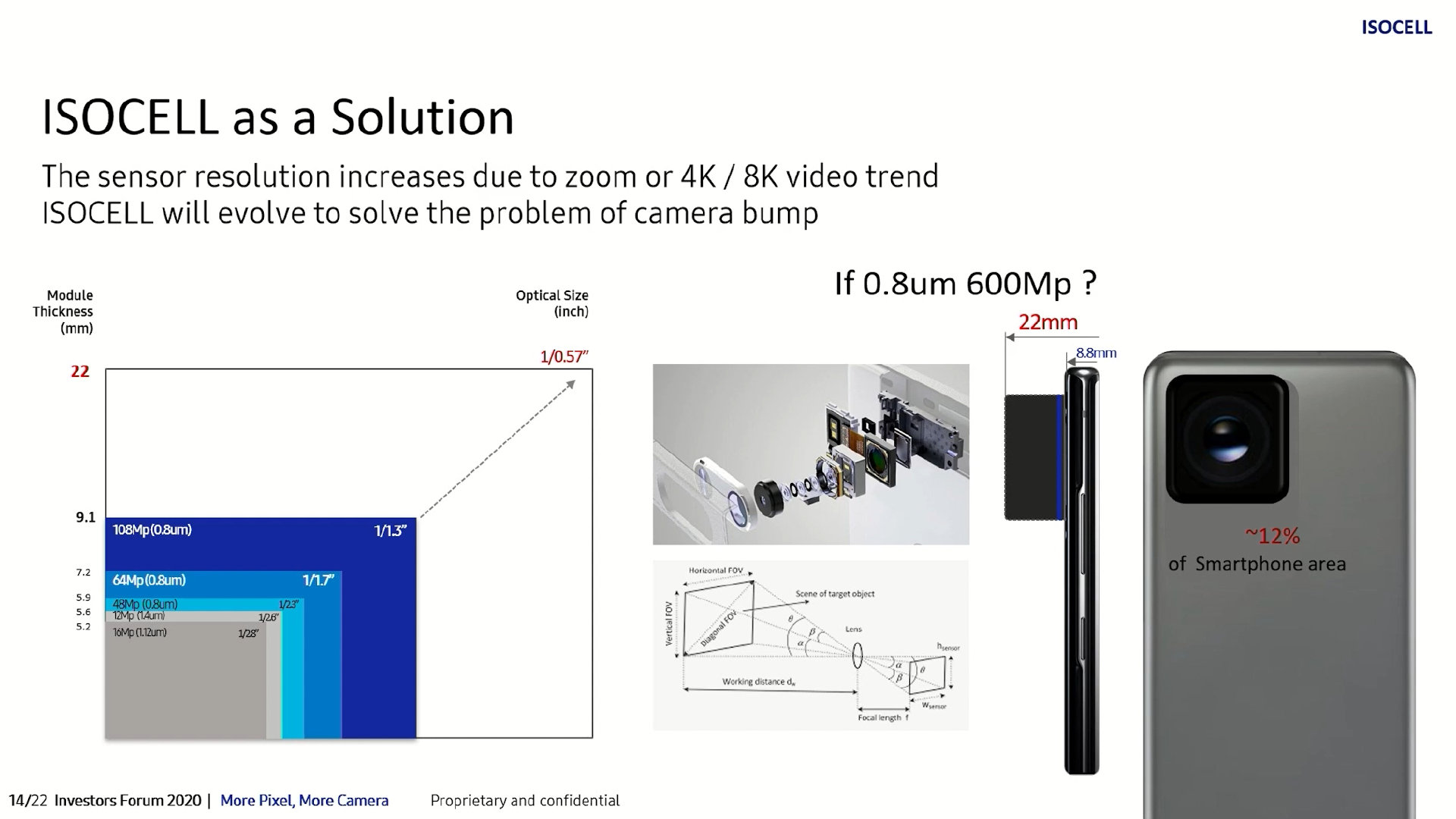 Samsung потенциально изучает возможность выпуска сенсора с разрешением 600 мегапикселов