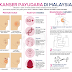 Pahang kumpul data pesakit kanser payudara
