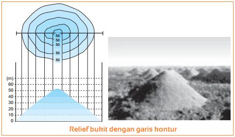 Gambar relief bukit dengan garis kontur