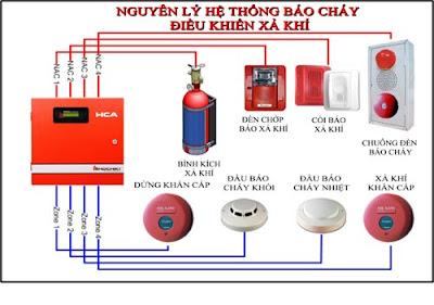 Hướng dẫn biện pháp phòng cháy - chữa cháy cơ bản dễ dàng